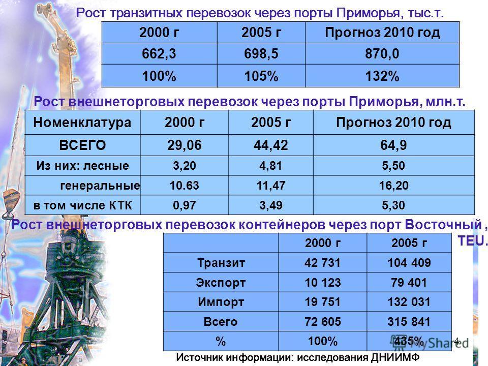 4 Рост транзитных перевозок через порты Приморья, тыс.т. 2000 г2005 гПрогноз 2010 год 662,3698,5870,0 100%105%132% Рост внешнеторговых перевозок через порты Приморья, млн.т. Номенклатура2000 г2005 гПрогноз 2010 год ВСЕГО29,0644,4264,9 Из них: лесные3