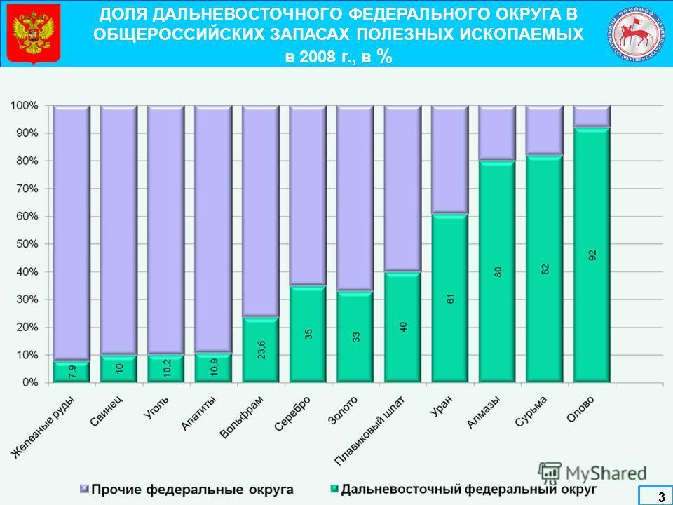 ДОЛЯ ДАЛЬНЕВОСТОЧНОГО ФЕДЕРАЛЬНОГО ОКРУГА В ОБЩЕРОССИЙСКИХ ЗАПАСАХ ПОЛЕЗНЫХ ИСКОПАЕМЫХ в 2008 г., в % 3