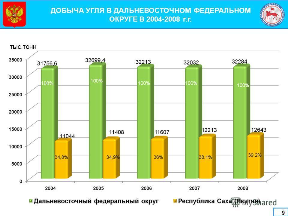 9 ДОБЫЧА УГЛЯ В ДАЛЬНЕВОСТОЧНОМ ФЕДЕРАЛЬНОМ ОКРУГЕ В 2004-2008 г.г. ТЫС.ТОНН 100%