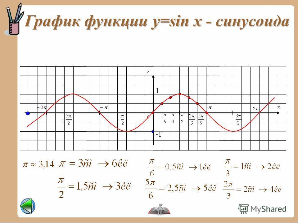 График функции y=sin x - синусоида 0 x y 1