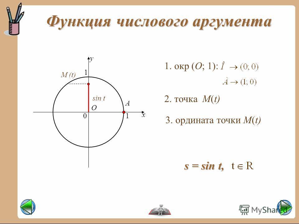 Функция числового аргумента x y 01 1 М (t) sin t 1. окр (О; 1): О А 2. точка М(t) 3. ордината точки М(t) s = sin t,