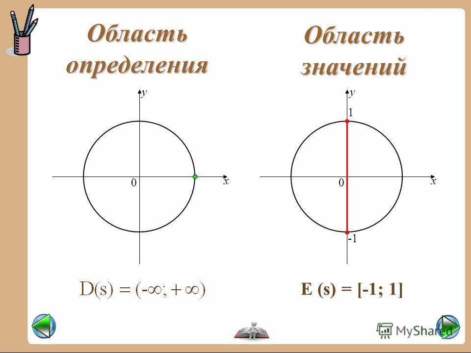 y x 0 Область определения Область значений x y 0 1 E (s) = [-1; 1]