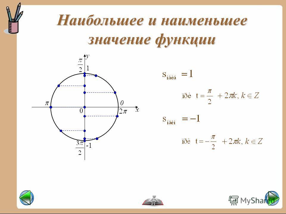 0 x y 0 Наибольшее и наименьшее значение функции 1