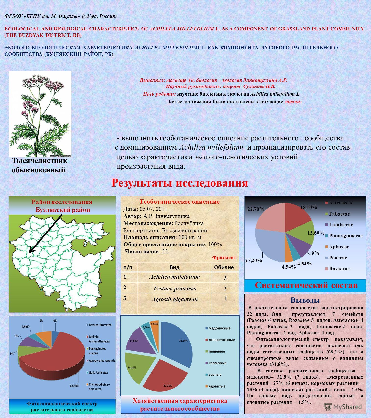 ФГБОУ «БГПУ им. М.Акмуллы» (г.Уфа, Россия) ECOLOGICAL AND BIOLOGICAL CHARACTERISTICS OF ACHILLEA MILLEFOLIUM L. AS A COMPONENT OF GRASSLAND PLANT COMMUNITY (THE BUZDYAK DISTRICT, RB) ЭКОЛОГО-БИОЛОГИЧЕСКАЯ ХАРАКТЕРИСТИКА ACHILLEA MILLEFOLIUM L. КАК КО