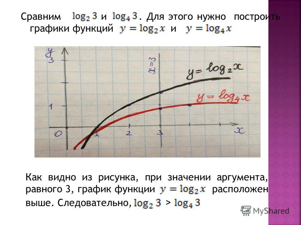 Сравним и. Для этого нужно построить графики функций и Как видно из рисунка, при значении аргумента, равного 3, график функции расположен выше. Следовательно, >