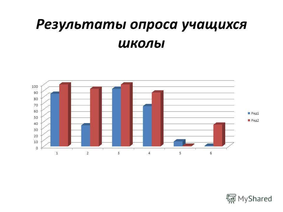Результаты опроса учащихся школы