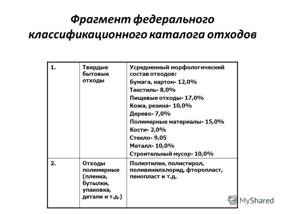 1. Твердые бытовые отходы Усредненный морфологический состав отходов: Бумага, картон- 12,0% Текстиль- 8,0% Пищевые отходы- 17,0% Кожа, резина- 10,0% Дерево- 7,0% Полимерные материалы- 15,0% Кости- 2,0% Стекло- 9,05 Металл- 10,0% Строительный мусор- 1