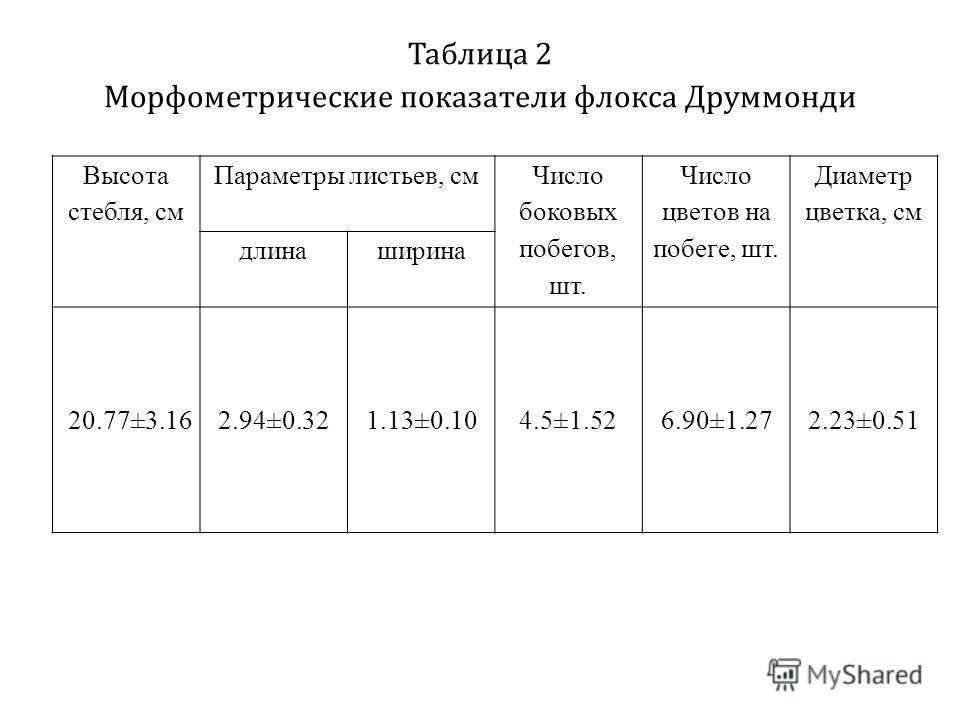 Таблица 2 Морфометрические показатели флокса Друммонди Высота стебля, см Параметры листьев, см Число боковых побегов, шт. Число цветов на побеге, шт. Диаметр цветка, см длинаширина 20.77±3.162.94±0.321.13±0.104.5±1.526.90±1.272.23±0.51