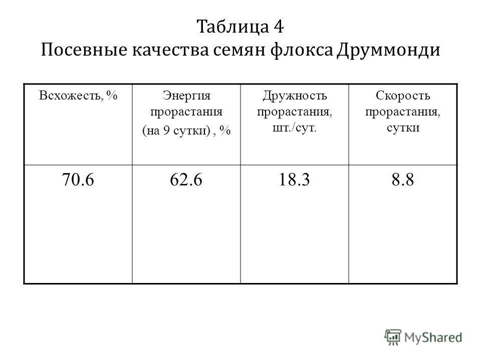 Таблица 4 Посевные качества семян флокса Друммонди Всхожесть, %Энергия прорастания (на 9 сутки), % Дружность прорастания, шт./сут. Скорость прорастания, сутки 70.662.618.38.8