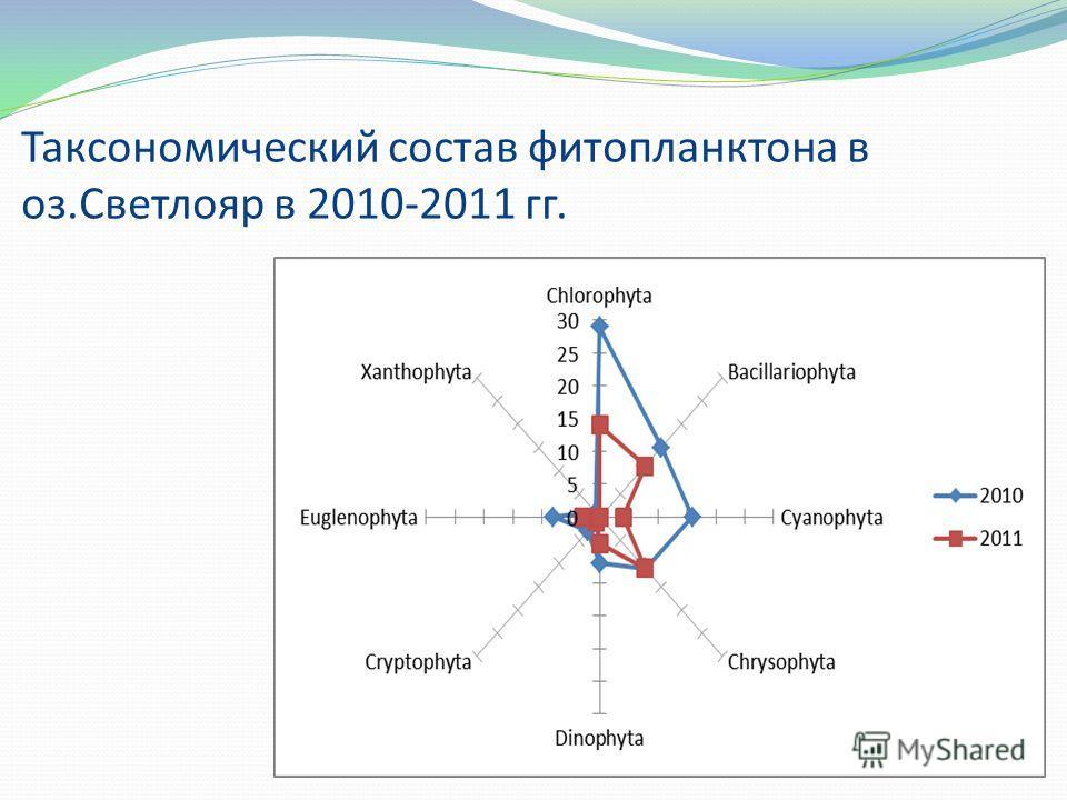 Таксономический состав фитопланктона в оз.Светлояр в 2010-2011 гг.