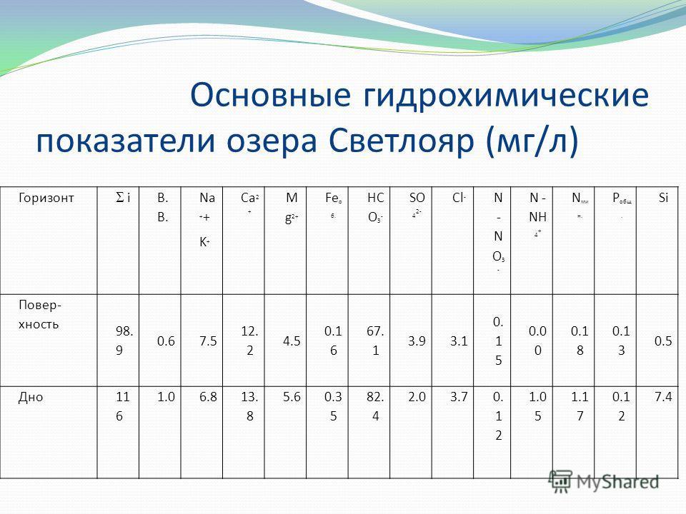 Основные гидрохимические показатели озера Светлояр (мг/л) Горизонт iВ. Na + + K + Ca 2 + M g 2+ Fe о б. HC O 3 - SO 4 2- Cl - N-NO3-N-NO3- N - NH 4 + N ми н. P общ. Si Повер- хность 98. 9 0.67.5 12. 2 4.5 0.1 6 67. 1 3.93.1 0. 1 5 0.0 0 0.1 8 0.1 3 0