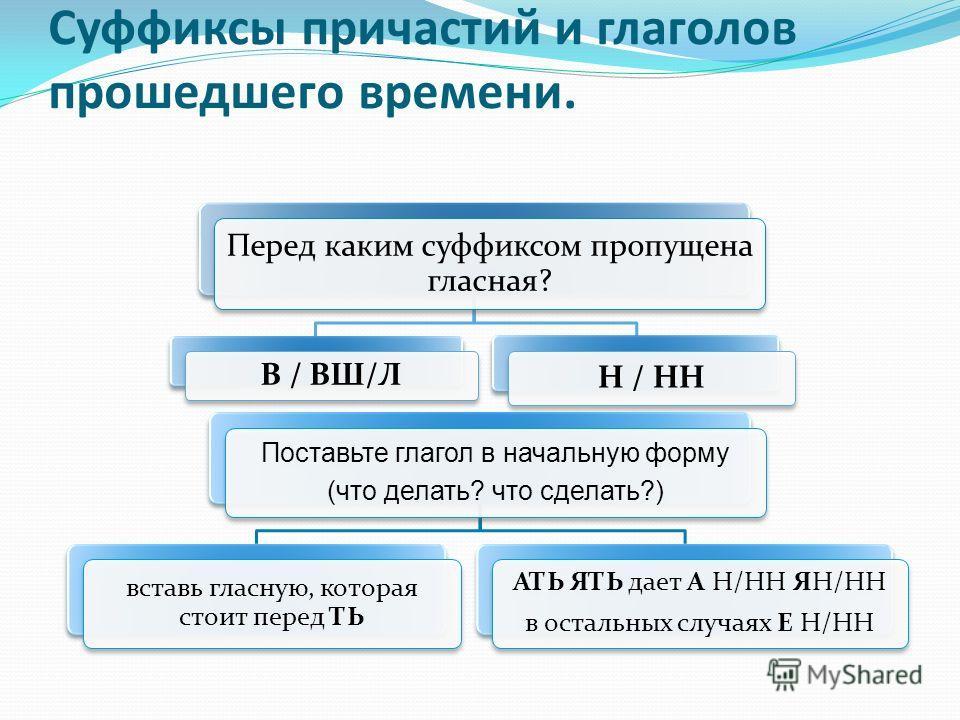 Суффиксы причастий и глаголов прошедшего времени. Перед каким суффиксом пропущена гласная? В / ВШ/Л Н / НН Поставьте глагол в начальную форму (что делать? что сделать?) вставь гласную, которая стоит перед ТЬ АТЬ ЯТЬ дает А Н/НН ЯН/НН в остальных случ