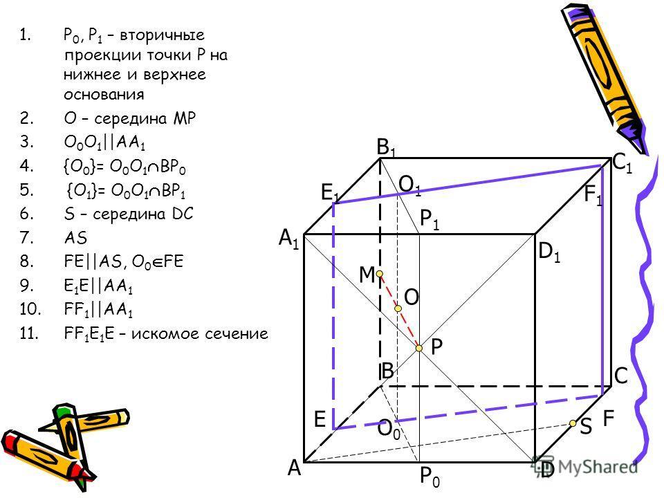 1.P 0, P 1 – вторичные проекции точки Р на нижнее и верхнее основания 2.О – середина МР 3.О 0 О 1 ||AA 1 4.{O 0 }= О 0 О 1 BP 0 5. {O 1 }= О 0 О 1 BP 1 6.S – середина DC 7.AS 8.FE||AS, O 0 FE 9.E 1 E||AA 1 10.FF 1 ||AA 1 11.FF 1 E 1 E – искомое сечен