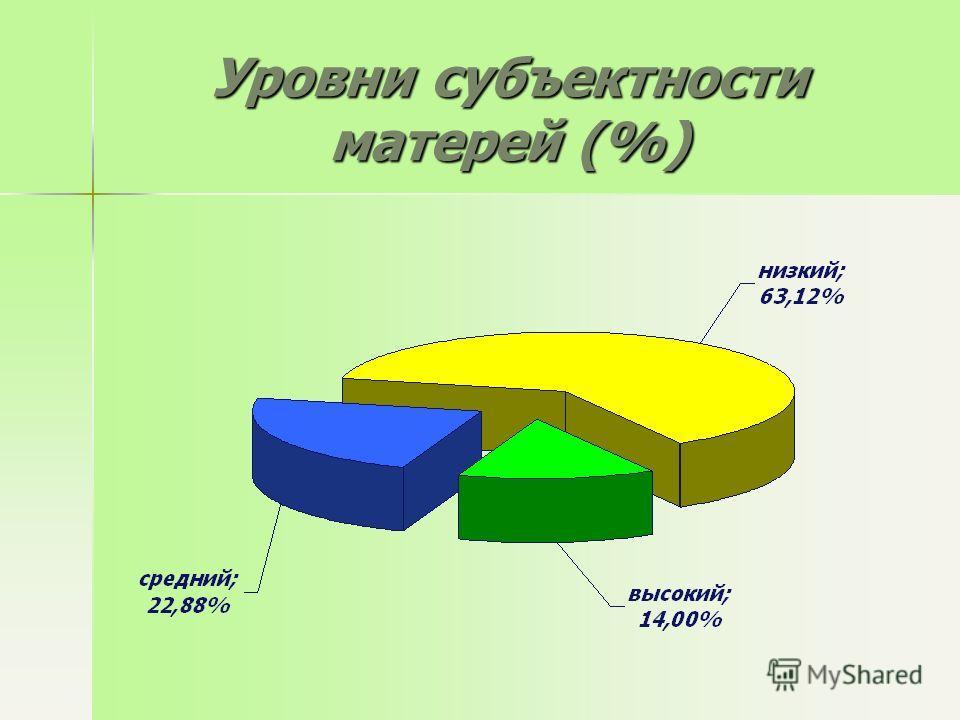 Уровни субъектности матерей (%)
