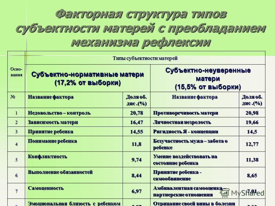 Факторная структура типов субъектности матерей с преобладанием механизма рефлексии Осно- вания Типы субъектности матерей Субъектно-нормативные матери (17,2% от выборки) Субъектно-неуверенные матери (15,5% от выборки) Название фактора Доля об. дис.(%)