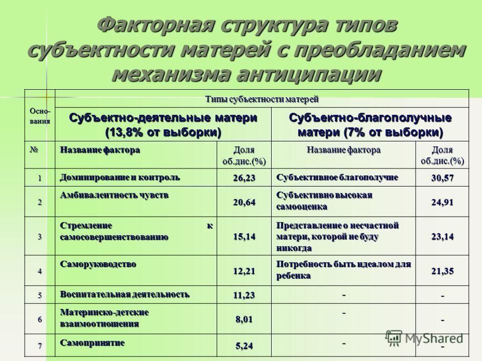 Факторная структура типов субъектности матерей с преобладанием механизма антиципации Осно- вания Типы субъектности матерей Субъектно-деятельные матери (13,8% от выборки) Субъектно-благополучные матери (7% от выборки) Название фактора Доля об.дис.(%)