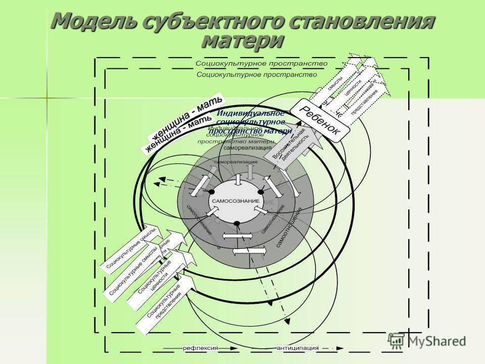 Модель субъектного становления матери Индивидуальное социокультурное пространство матери
