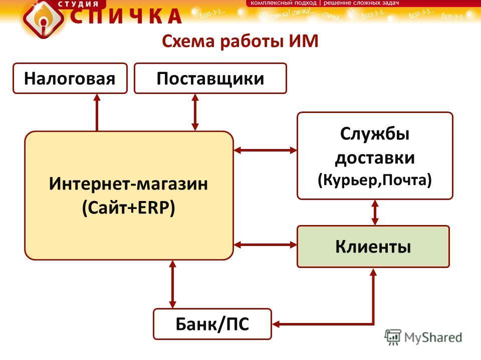Схема работы ИМ ПоставщикиНалоговая Интернет-магазин (Сайт+ERP) Службы доставки (Курьер,Почта) Банк/ПС Клиенты