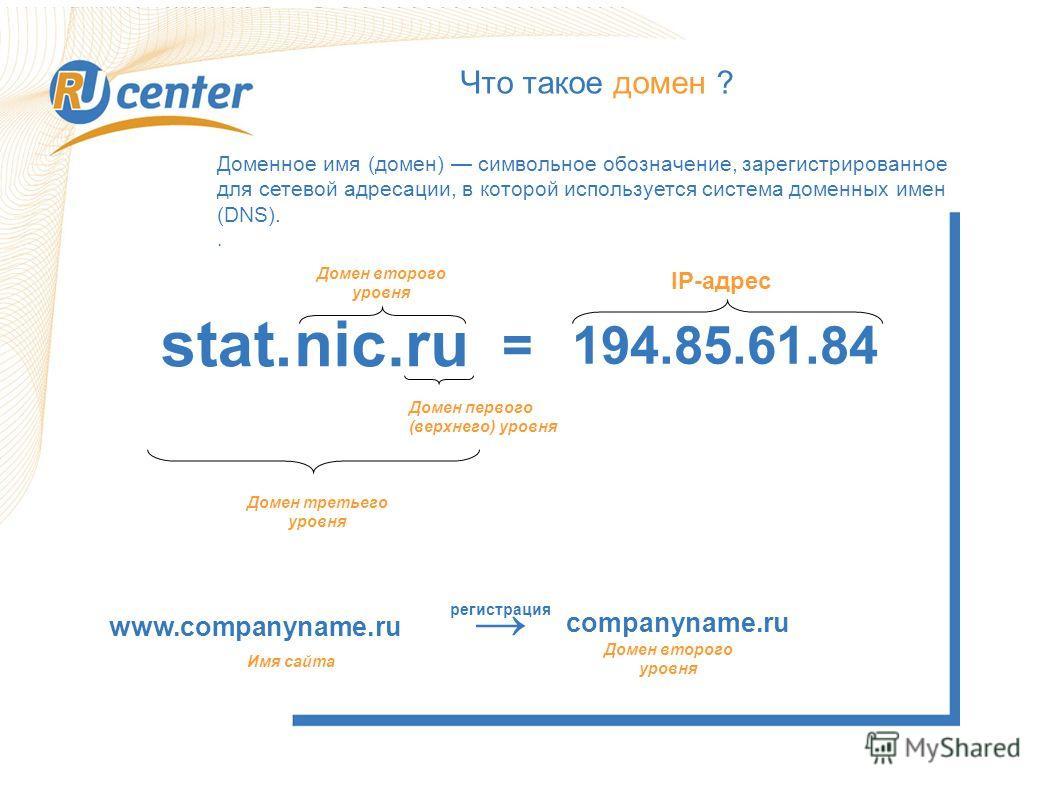 Что такое домен ? Доменное имя (домен) символьное обозначение, зарегистрированное для сетевой адресации, в которой используется система доменных имен (DNS).. stat.nic.ru Домен первого (верхнего) уровня 194.85.61.84= IP-адрес Домен второго уровня Доме