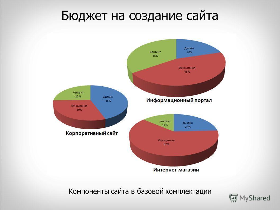 Бюджет на создание сайта Компоненты сайта в базовой комплектации