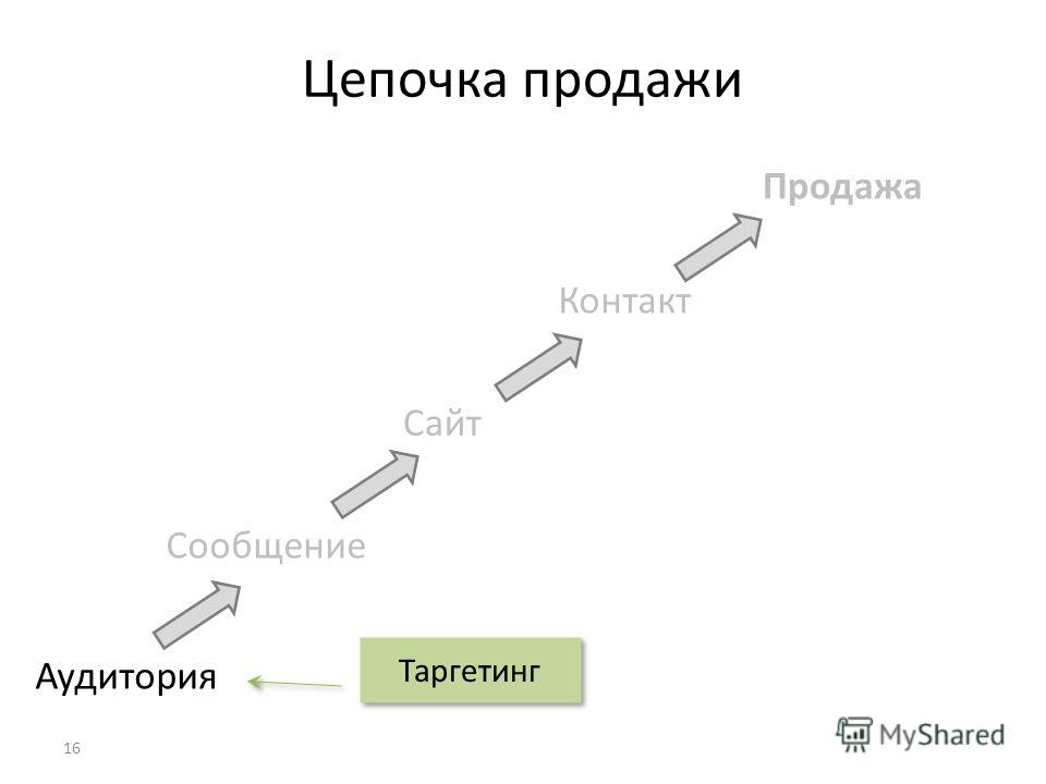 Цепочка продажи Аудитория Сообщение Сайт Продажа Контакт Таргетинг 16