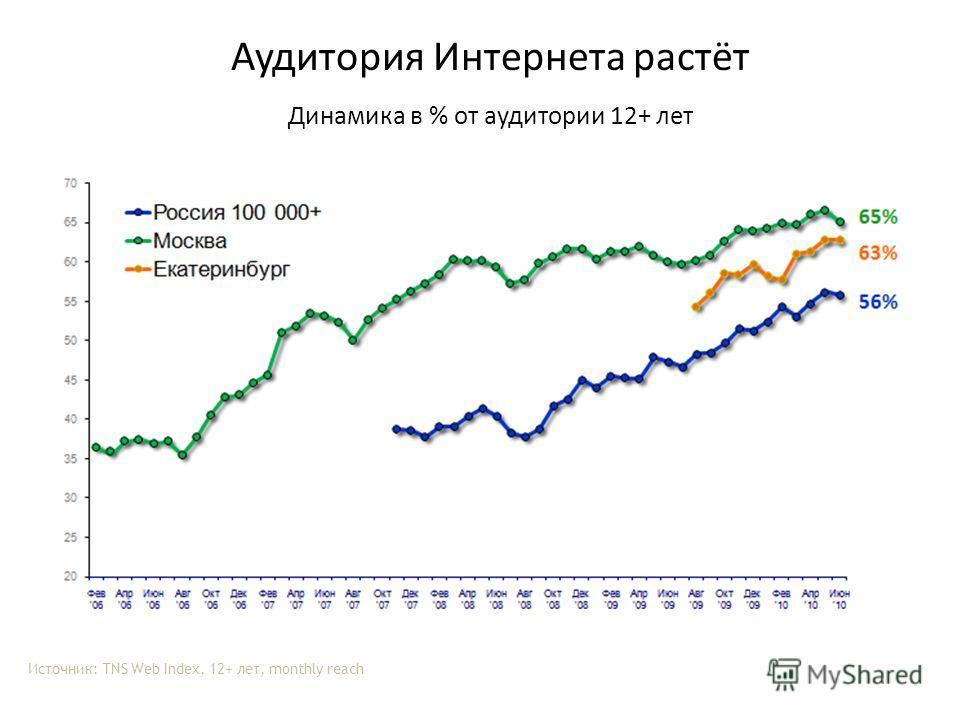 Аудитория Интернета растёт Динамика в % от аудитории 12+ лет Источник: TNS Web Index, 12+ лет, monthly reach