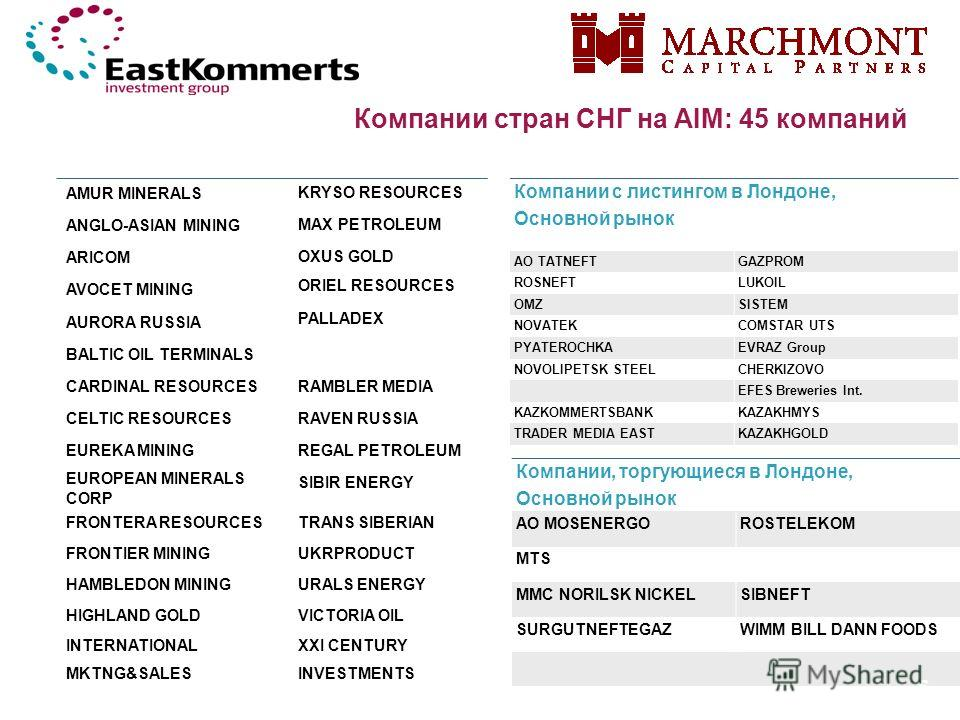 Компании стран СНГ на AIM: 45 компаний AMUR MINERALS KRYSO RESOURCES ANGLO-ASIAN MINING MAX PETROLEUM ARICOM OXUS GOLD AVOCET MINING ORIEL RESOURCES AURORA RUSSIA PALLADEX BALTIC OIL TERMINALS CARDINAL RESOURCESRAMBLER MEDIA CELTIC RESOURCESRAVEN RUS