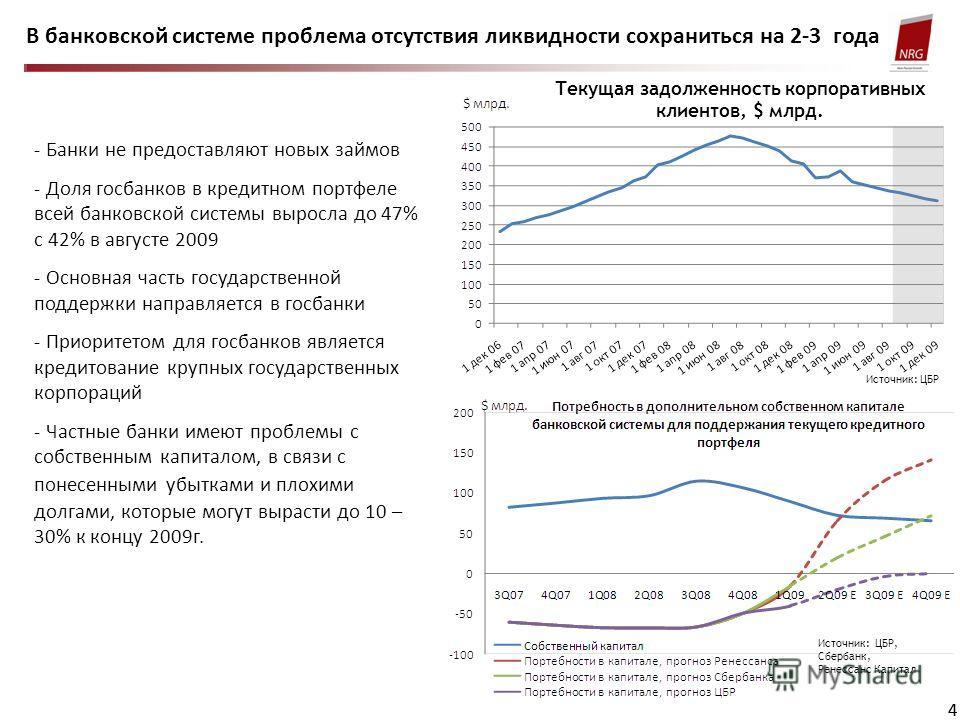 44 В банковской системе проблема отсутствия ликвидности сохраниться на 2-3 года - Банки не предоставляют новых займов - Доля госбанков в кредитном портфеле всей банковской системы выросла до 47% с 42% в августе 2009 - Основная часть государственной п