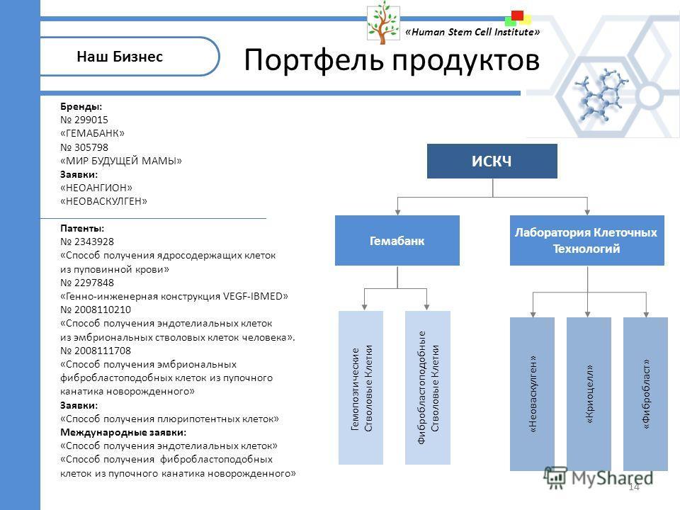«Неоваскулген» Гемабанк Лаборатория Клеточных Технологий ИСКЧ Гемопоэтические Стволовые Клетки Фибробластоподобные Стволовые Клетки «Криоцелл» «Фибробласт» 14 Патенты: 2343928 «Способ получения ядросодержащих клеток из пуповинной крови» 2297848 «Генн