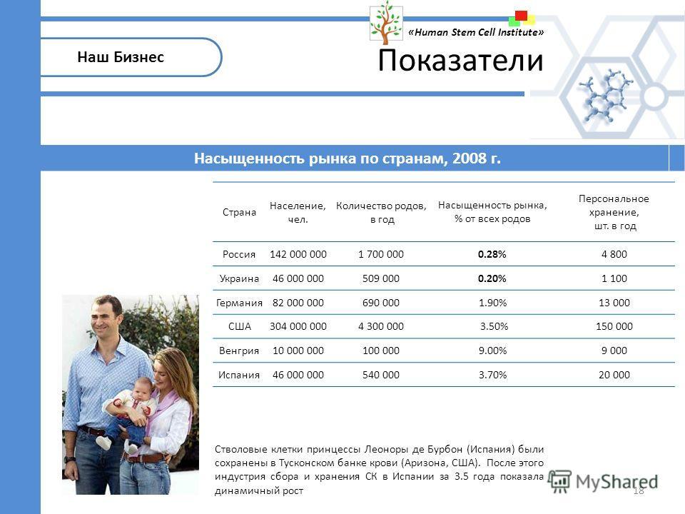 Страна Население, чел. Количество родов, в год Насыщенность рынка, % от всех родов Персональное хранение, шт. в год Россия142 000 0001 700 0000.28%4 800 Украина46 000 000509 0000.20%1 100 Германия82 000 000690 0001.90%13 000 США304 000 0004 300 000 3