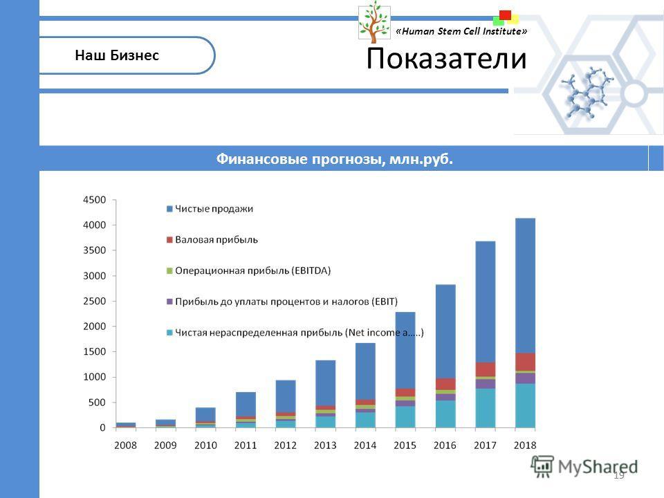 19 Наш Бизнес «Human Stem Cell Institute» Финансовые прогнозы, млн.руб. Показатели 19