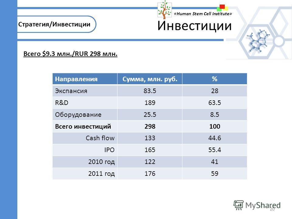 20 2011: 2 этап Стратегия/Инвестиции «Human Stem Cell Institute» Инвестиции НаправленияСумма, млн. руб.% Экспансия83.528 R&D18963.5 Оборудование25.58.5 Всего инвестиций298100 Cash flow13344.6 IPO16555.4 2010 год12241 2011 год17659 Всего $9.3 млн./RUR