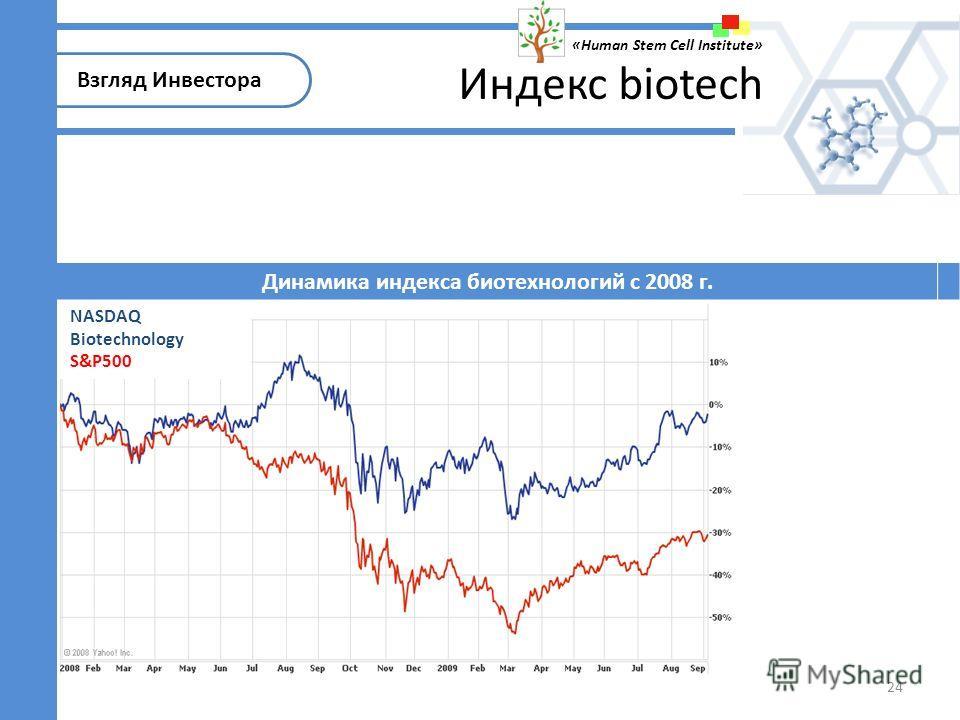 NASDAQ Biotechnology S&P500 Взгляд Инвестора «Human Stem Cell Institute» 24 Индекс biotech Динамика индекса биотехнологий с 2008 г.