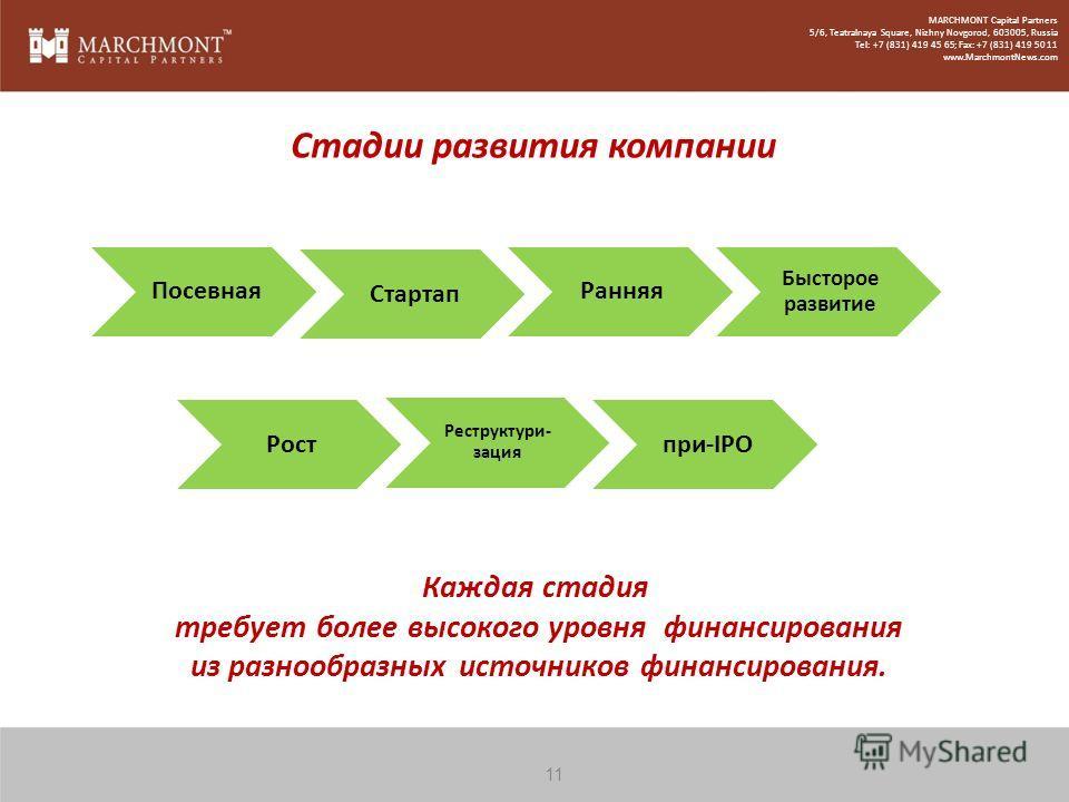 Стадии развития компании Посевная Стартап Ранняя Бысторое развитие Рост Реструктури- зация при-IPO Каждая стадия требует более высокого уровня финансирования из разнообразных источников финансирования. 11 MARCHMONT Capital Partners 5/6, Teatralnaya S