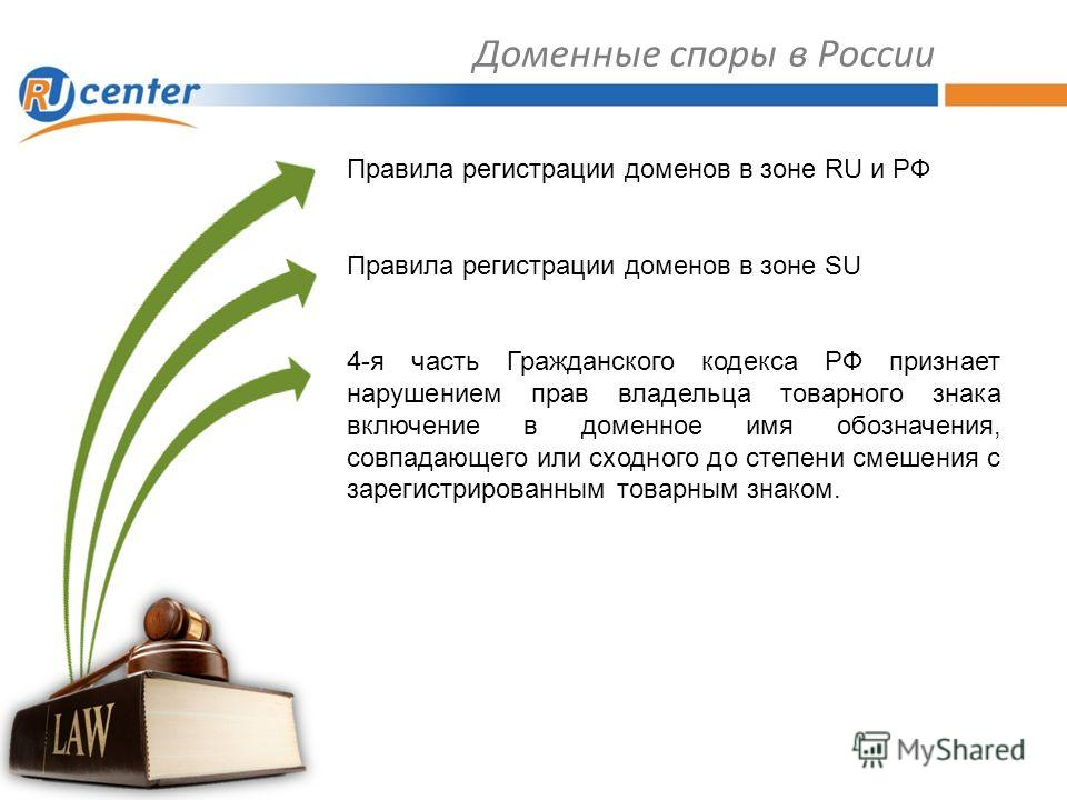 Доменные споры в России Правила регистрации доменов в зоне RU и РФ Правила регистрации доменов в зоне SU 4-я часть Гражданского кодекса РФ признает нарушением прав владельца товарного знака включение в доменное имя обозначения, совпадающего или сходн