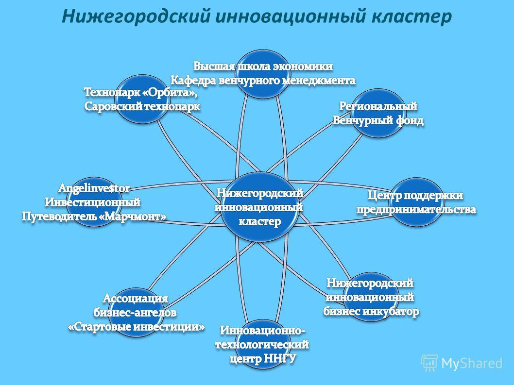Нижегородский инновационный кластер