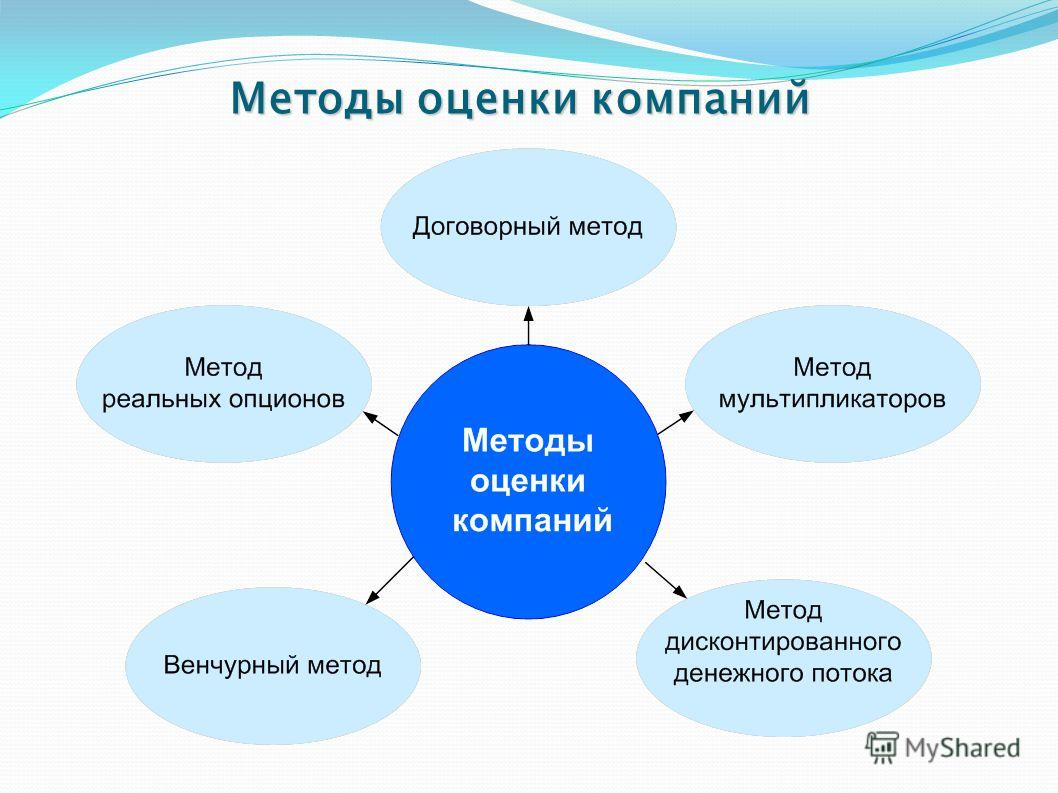 Методы оценки компаний
