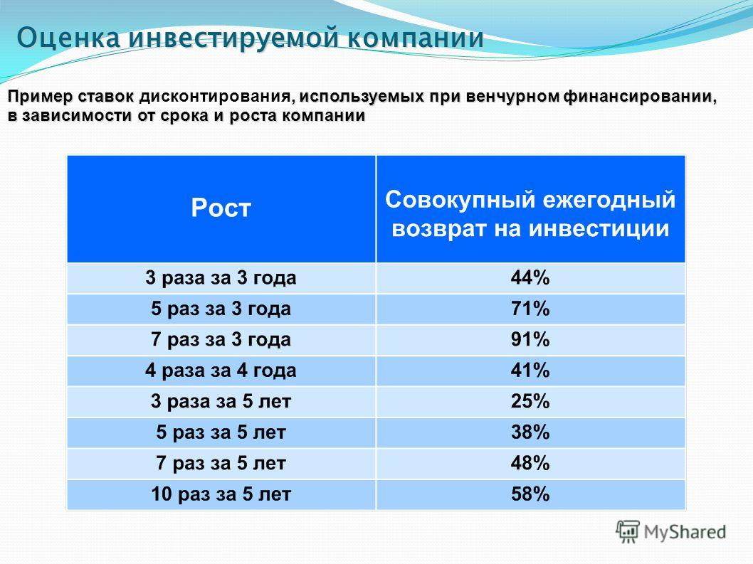 Оценка инвестируемой компании Пример ставок, используемых при венчурном финансировании, в зависимости от срока и роста компании Пример ставок дисконтирования, используемых при венчурном финансировании, в зависимости от срока и роста компании
