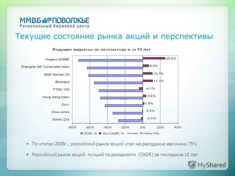 Текущие состояние рынка акций и перспективы По итогам 2008г., российский рынок акций упал на рекордную величину 75% Российский рынок акций лучший по доходности (CAGR) за последние 10 лет