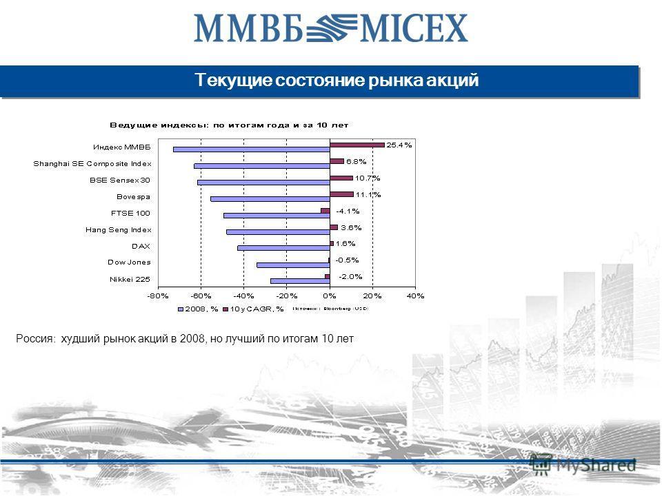 Текущие состояние рынка акций Россия: худший рынок акций в 2008, но лучший по итогам 10 лет