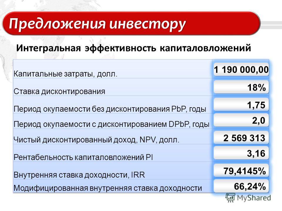 Add your company slogan LOGO Предложения инвесторуПредложения инвестору Интегральная эффективность капиталовложений 1 190 000,00 18% 1,75 2,0 2 569 313 3,16 79,4145% 66,24%