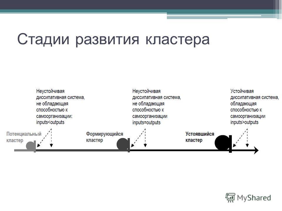 Стадии развития кластера