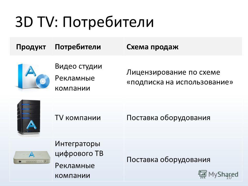 3D TV: Потребители 10 ПродуктПотребителиСхема продаж Видео студии Рекламные компании Лицензирование по схеме «подписка на использование» TV компанииПоставка оборудования Интеграторы цифрового ТВ Рекламные компании Поставка оборудования