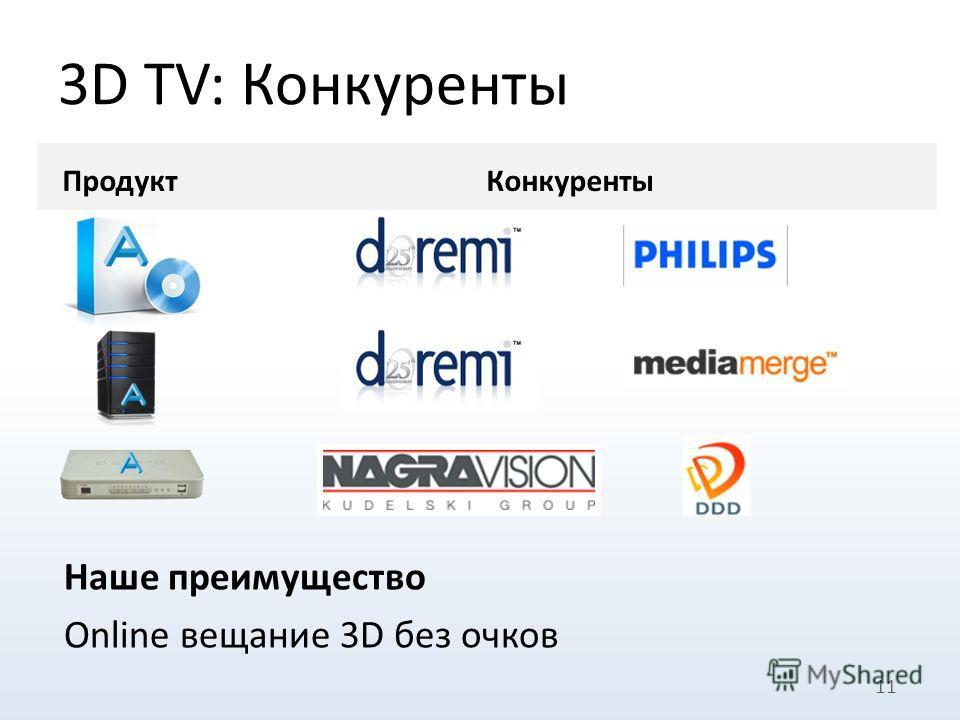 3D TV: Конкуренты 11 ПродуктКонкуренты Наше преимущество Online вещание 3D без очков подготвка видео для просмотра 3D без очков в реальном времени