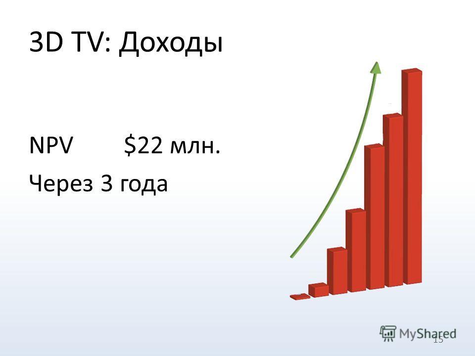 15 3D TV: Доходы NPV$22 млн. Через 3 года