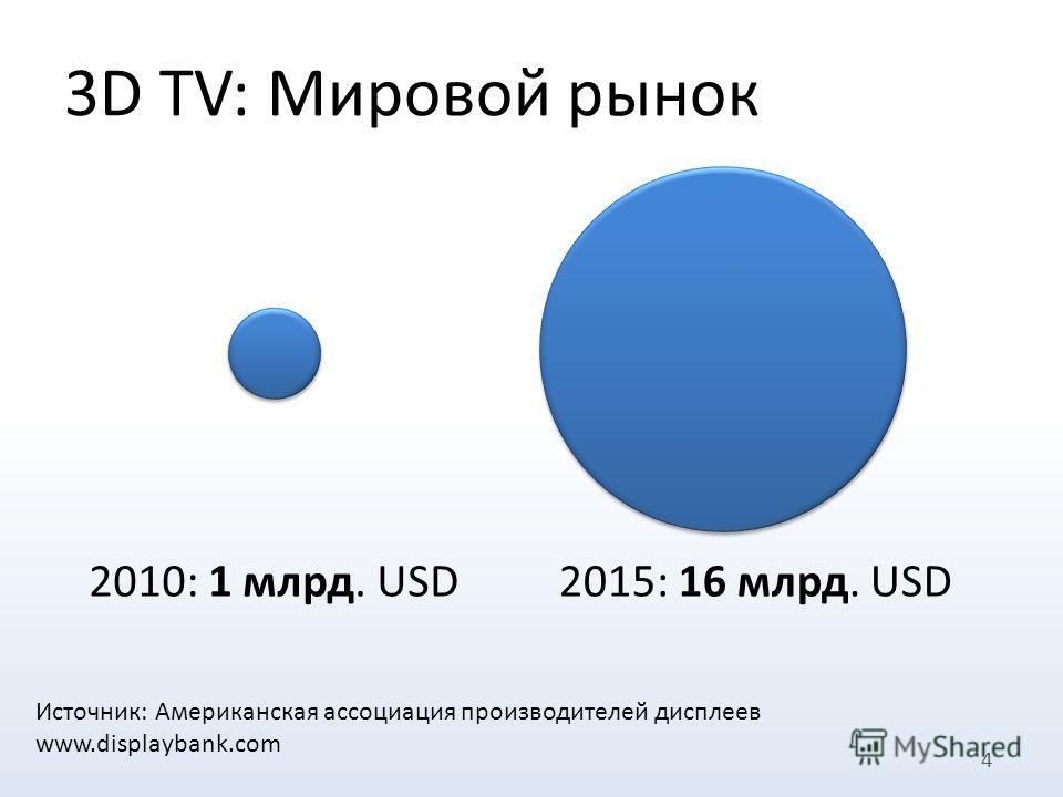 4 2010: 1 млрд. USD2015: 16 млрд. USD Источник: Американская ассоциация производителей дисплеев www.displaybank.com 3D TV: Мировой рынок