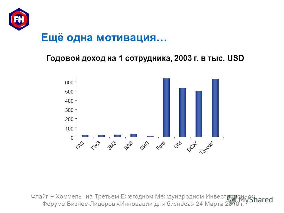 Ещё одна мотивация… Годовой доход на 1 сотрудника, 2003 г. в тыс. USD Флайг + Хоммель на Третьем Ежегодном Международном Инвестиционном Форуме Бизнес-Лидеров «Инновации для бизнеса» 24 Марта 2010 г.