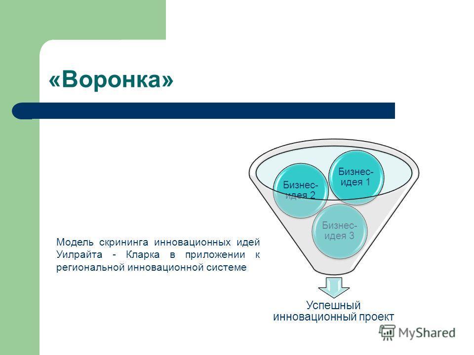 «Воронка» Успешный инновационный проект Бизнес- идея 3 Бизнес- идея 2 Бизнес- идея 1 Модель скрининга инновационных идей Уилрайта - Кларка в приложении к региональной инновационной системе