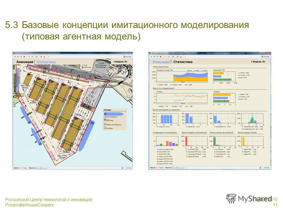 Российский Центр технологий и инноваций PricewaterhouseCoopers Март 2010 11 5.3Базовые концепции имитационного моделирования (типовая агентная модель)