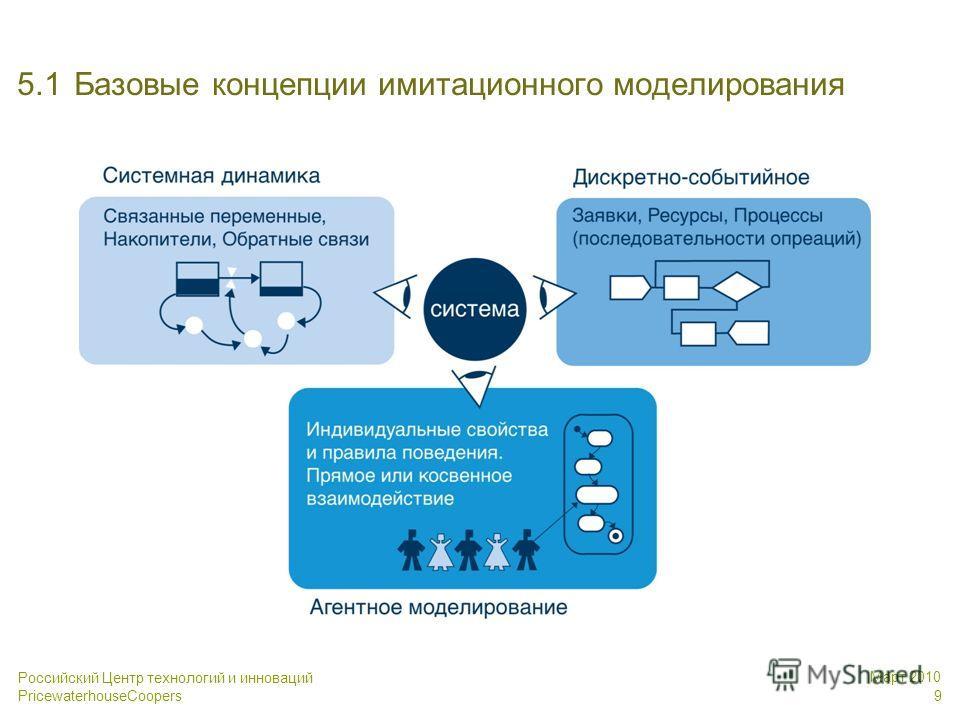 Российский Центр технологий и инноваций PricewaterhouseCoopers Март 2010 9 5.1Базовые концепции имитационного моделирования